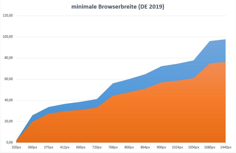 Browser-Breiten (minimal) - DE 2019